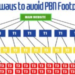 Best ways to avoid PBN Footprints
