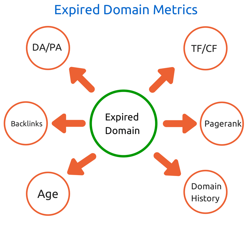 Properties of good expired domains