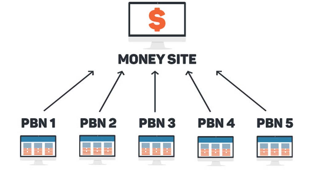 pbn1 How to maintain and update PBNs