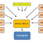 The Link Wheel formula to Website Traffic